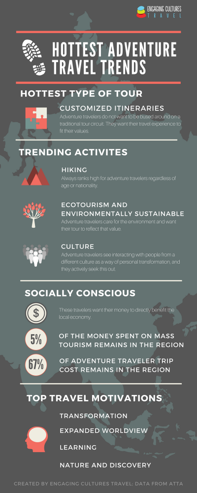 Infographic of whats trending in adventure travel